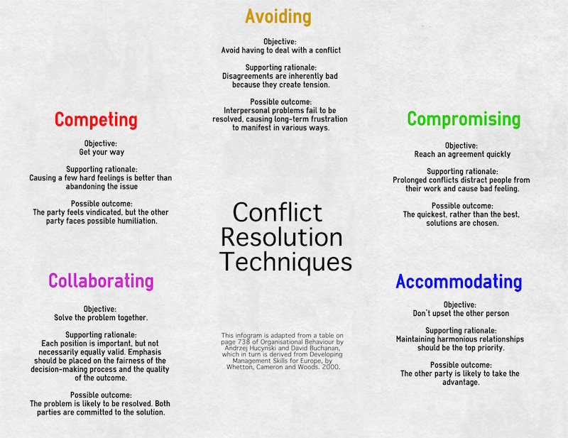 advantages of using different conflict styles across the two situations Conflict management techniques conflict situations are an important aspect of the workplace a conflict is a situation when the interests, needs, goals or values of involved parties.