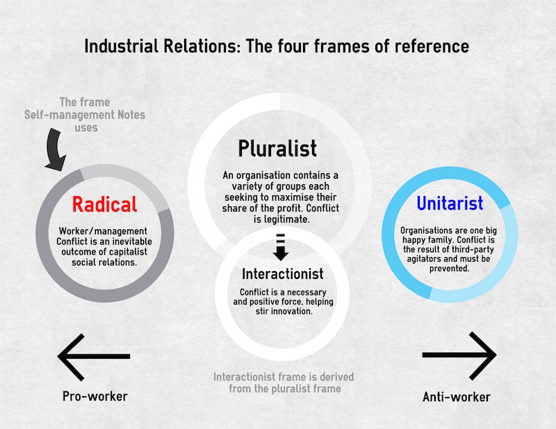 unitarist pluralist radical employment relationship definition